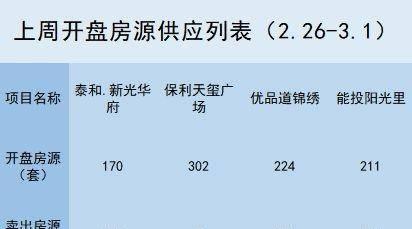 一周楼事 | 6盘拿证 土地供应量和商品房成交量上升