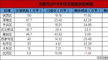 沈阳市2019年土地供应计划地图发布 下半年剩余511.1万平