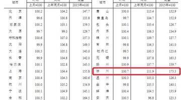 突发!官方宣布,徐州房价连涨57个月!
