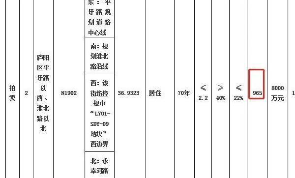 新政后最新地价出炉!合肥5宗居住地暂定9月27日出让