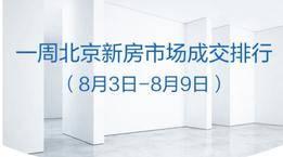 上周北京新建住宅成交再破千套,20个楼盘销售额过亿