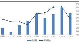 三季度北京租赁成交量上涨超三成,租金同比降3%