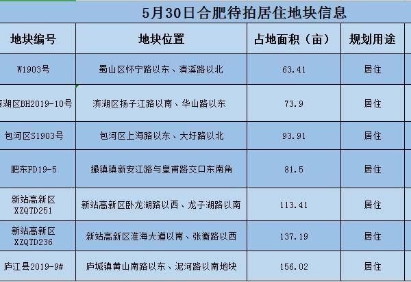 """合肥5.30土拍超50家房企意向参拍!滨湖省府板块再推""""明星""""地块"""