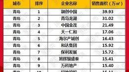业内整理:2020上半年青岛房企销售排行榜TOP20